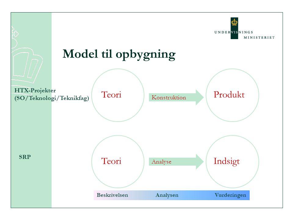 Model til opbygning Teori Produkt Teori Indsigt HTX-Projekter