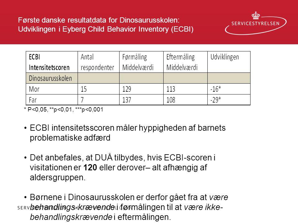 Første danske resultatdata for Dinosaurusskolen: Udviklingen i Eyberg Child Behavior Inventory (ECBI)