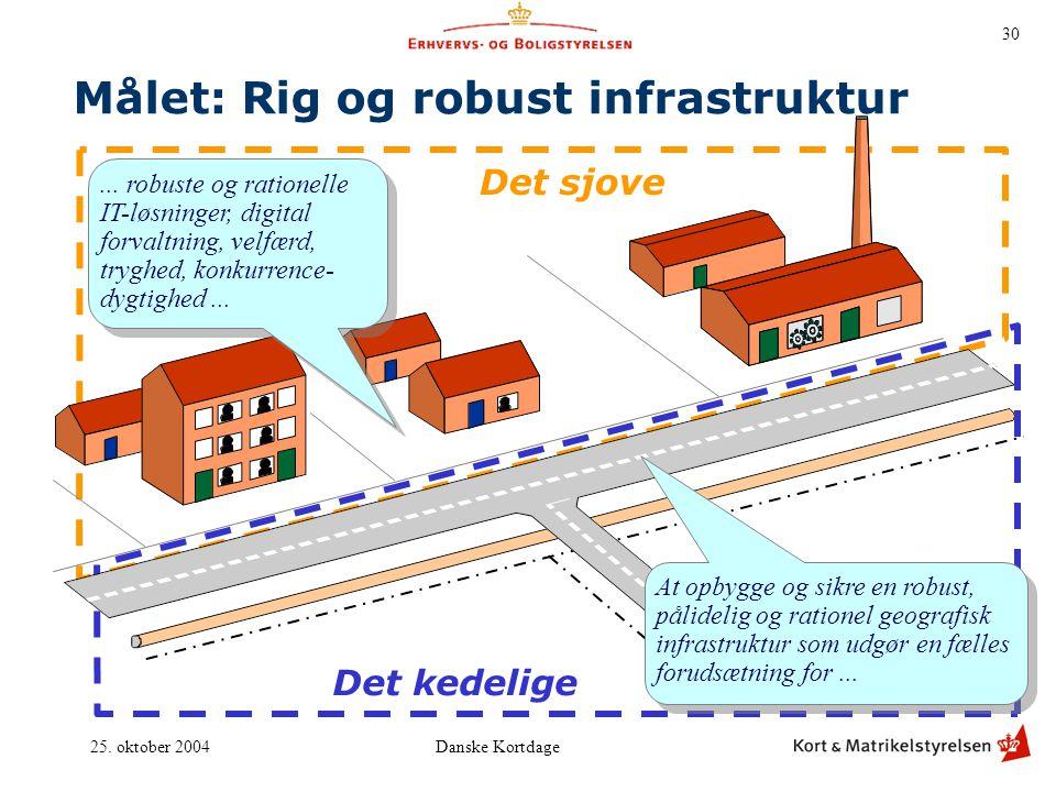 Målet: Rig og robust infrastruktur