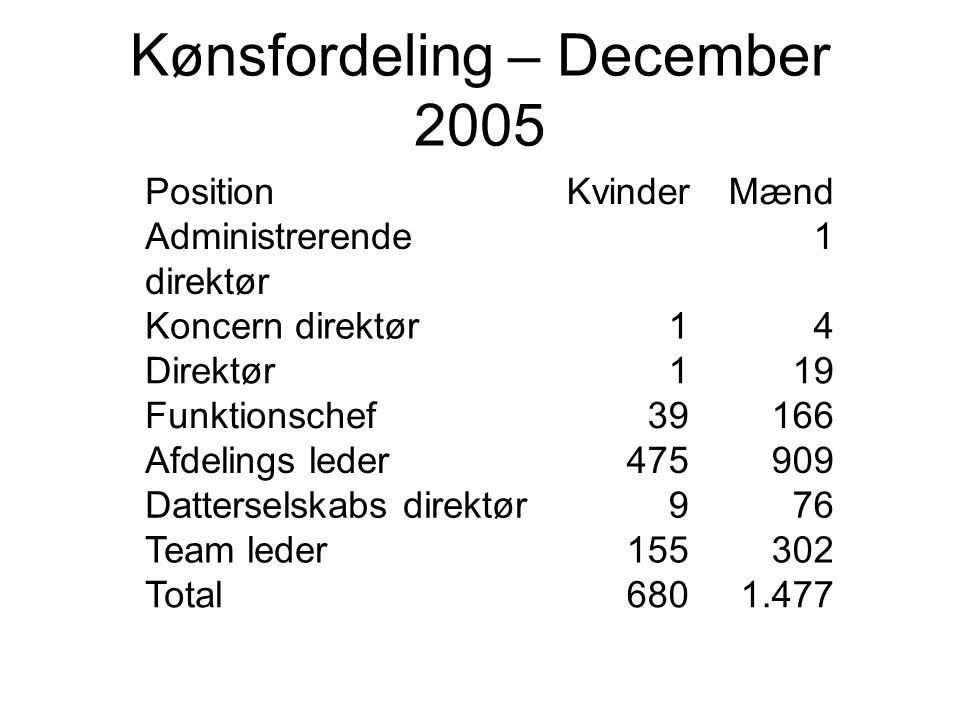 Kønsfordeling – December 2005