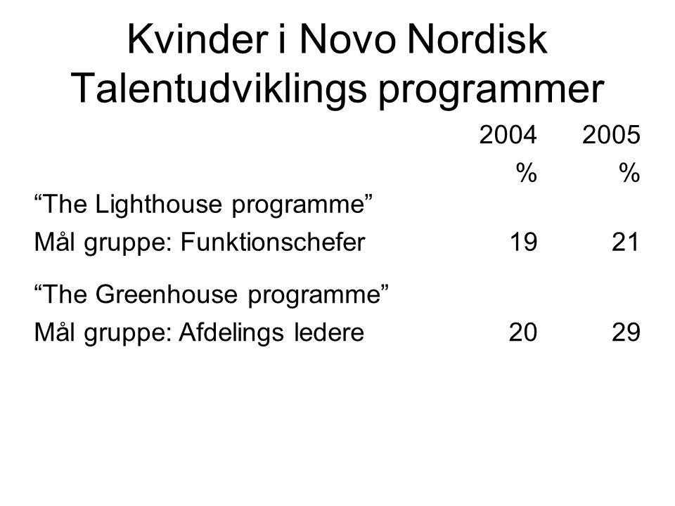 Kvinder i Novo Nordisk Talentudviklings programmer