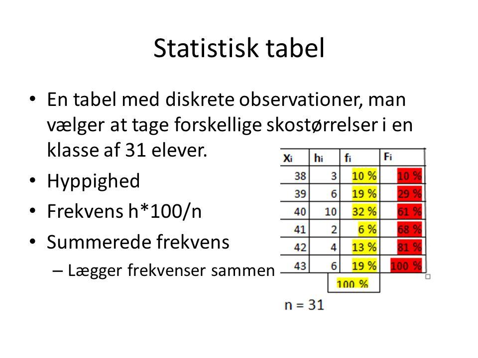 Statistisk tabel En tabel med diskrete observationer, man vælger at tage forskellige skostørrelser i en klasse af 31 elever.