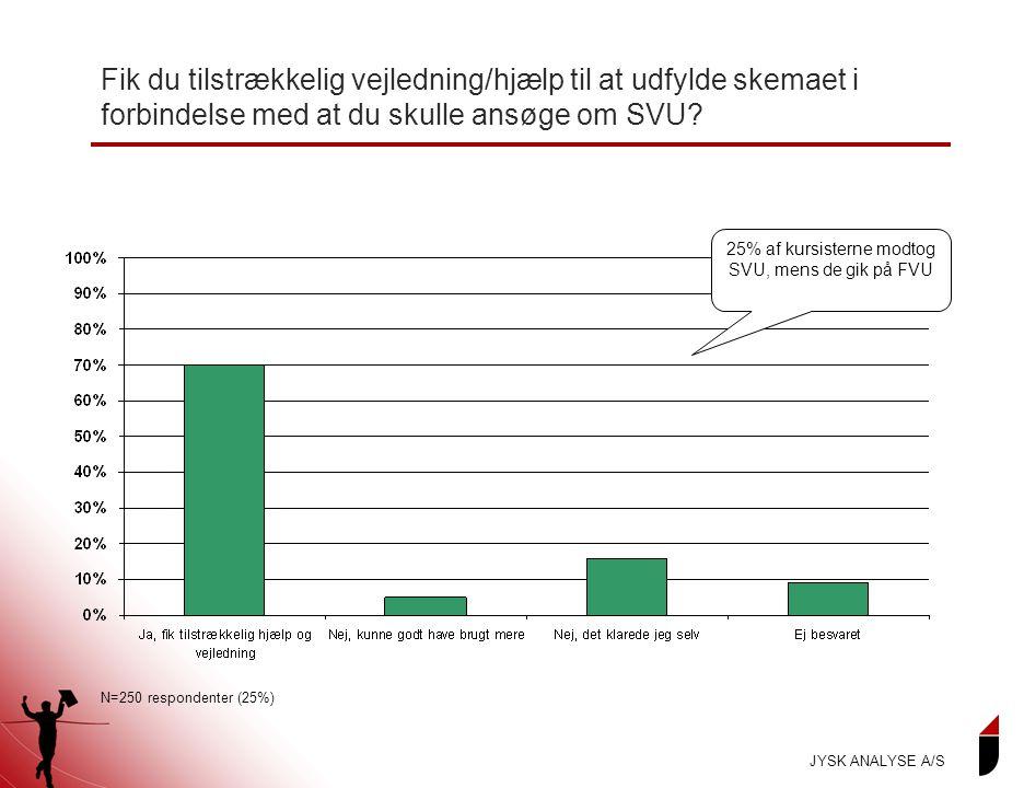 25% af kursisterne modtog SVU, mens de gik på FVU