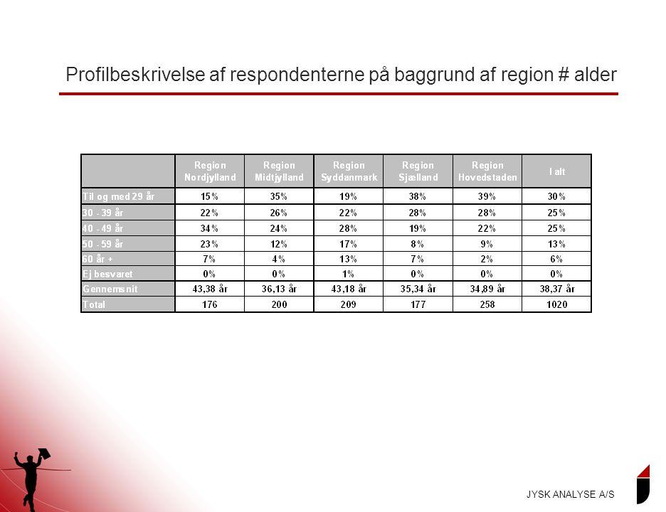 Profilbeskrivelse af respondenterne på baggrund af region # alder