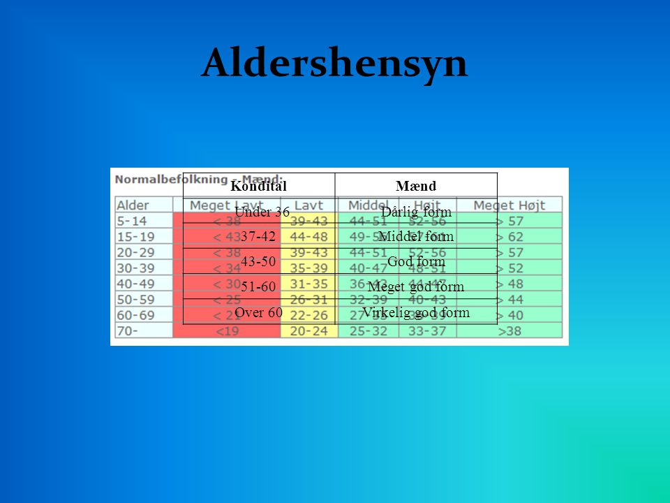 Aldershensyn Kondital Mænd Under 36 Dårlig form 37-42 Middel form