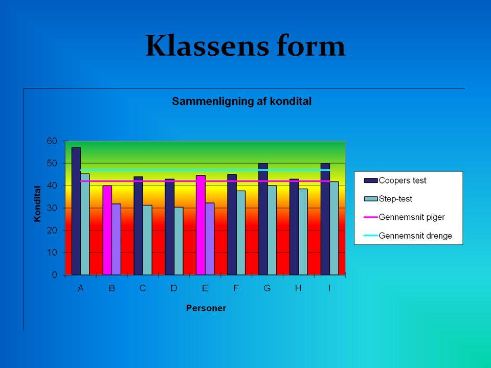 Klassens form