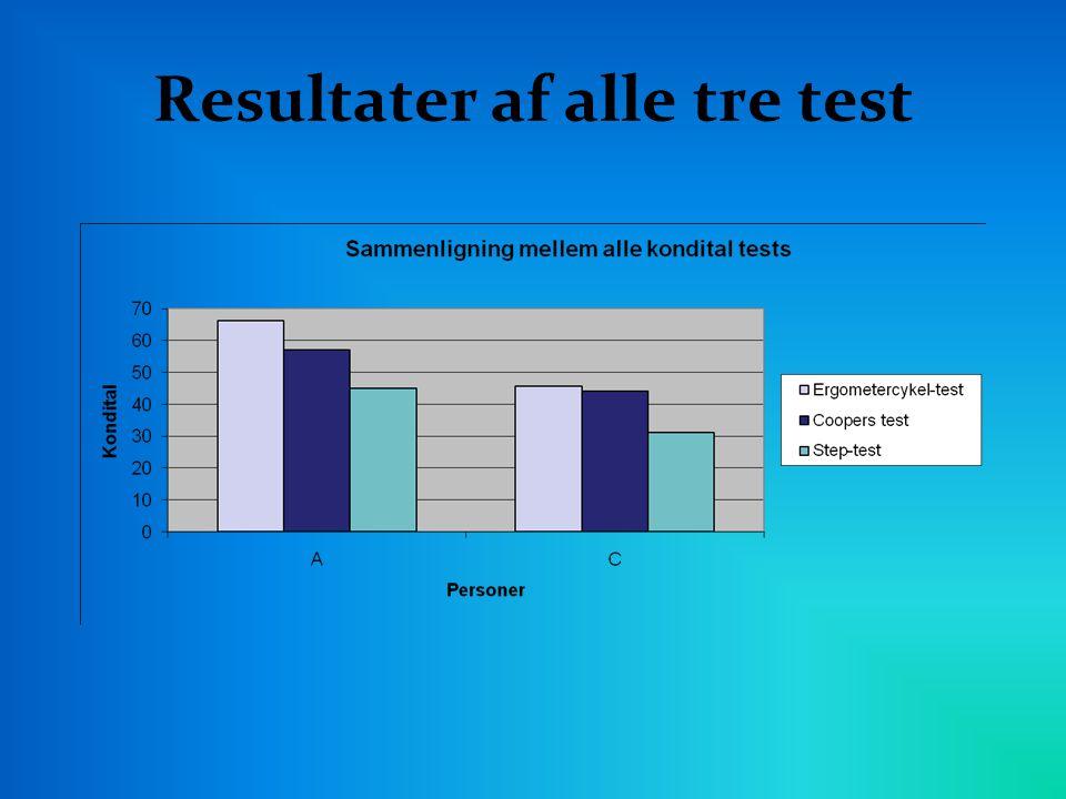 Resultater af alle tre test
