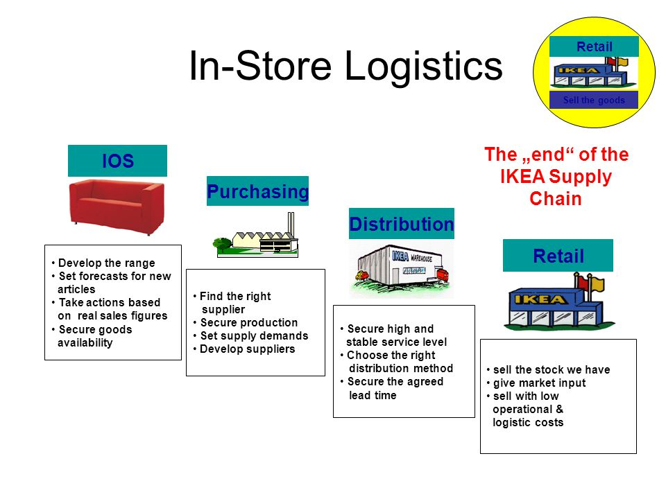 Logistics and Operations Management of IKEA Company Essay