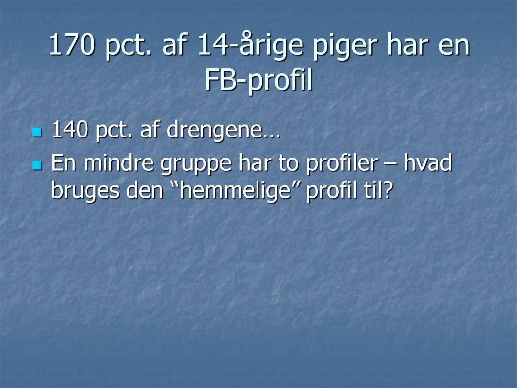 170 pct. af 14-årige piger har en FB-profil