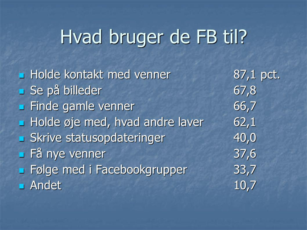 Hvad bruger de FB til Holde kontakt med venner 87,1 pct.