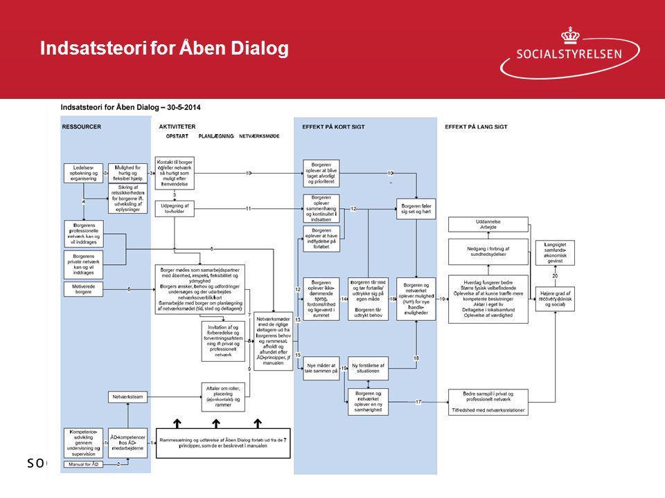 Indsatsteori for Åben Dialog