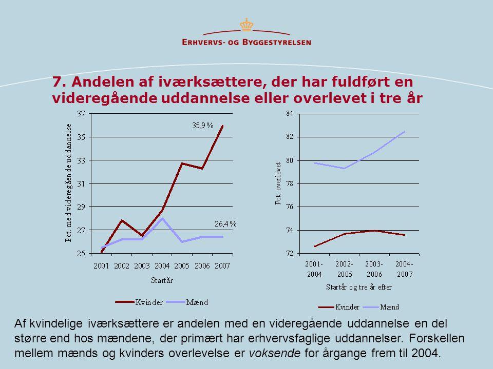 7. Andelen af iværksættere, der har fuldført en videregående uddannelse eller overlevet i tre år