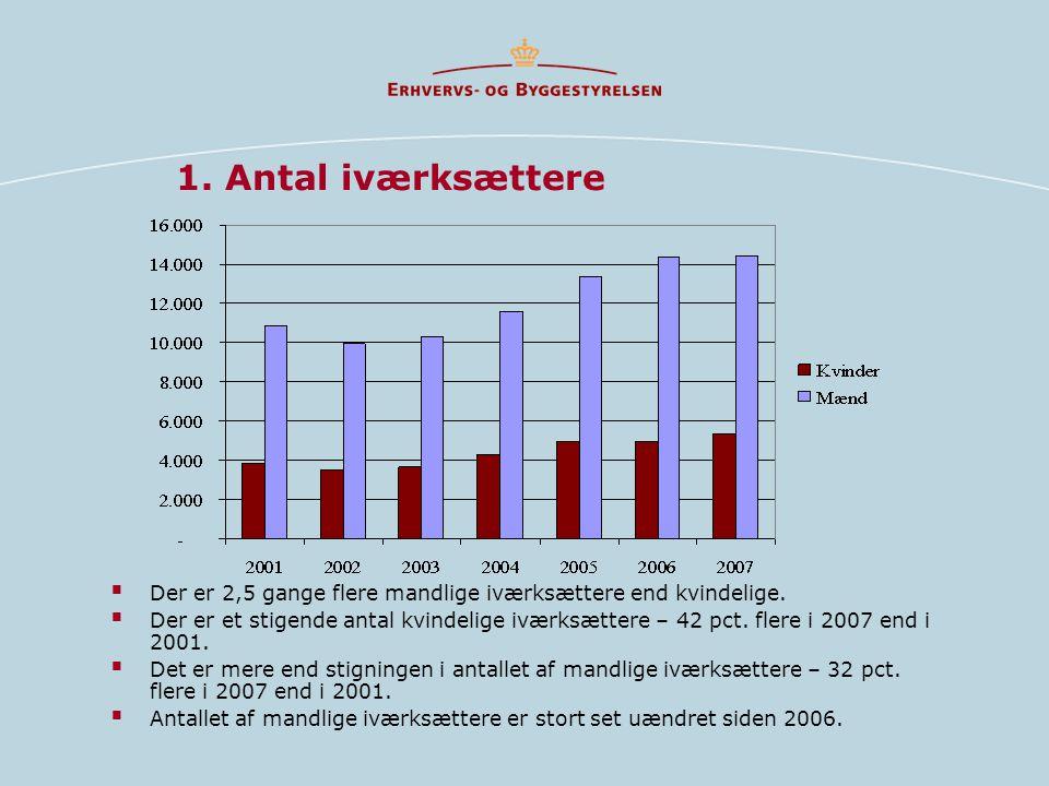 1. Antal iværksættere Der er 2,5 gange flere mandlige iværksættere end kvindelige.