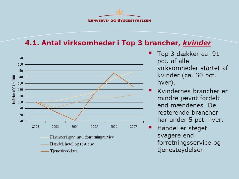 4.1. Antal virksomheder i Top 3 brancher, kvinder