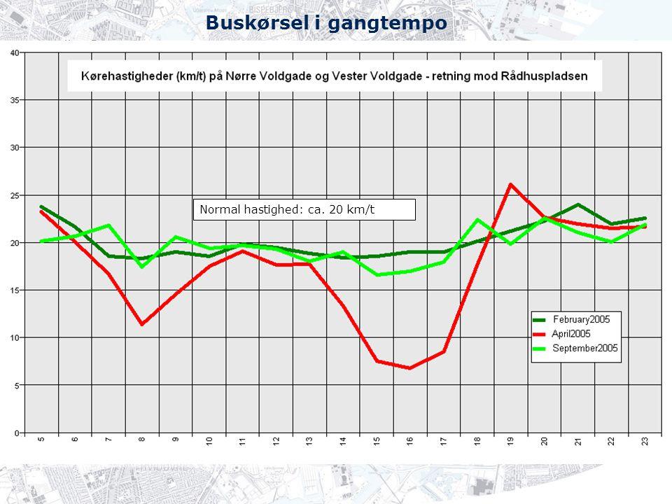 Buskørsel i gangtempo Normal hastighed: ca. 20 km/t