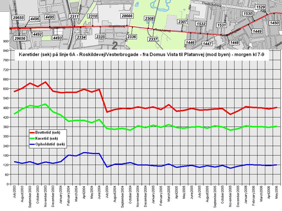 6A – den mest fremkommelige linje (Bus-pc data)