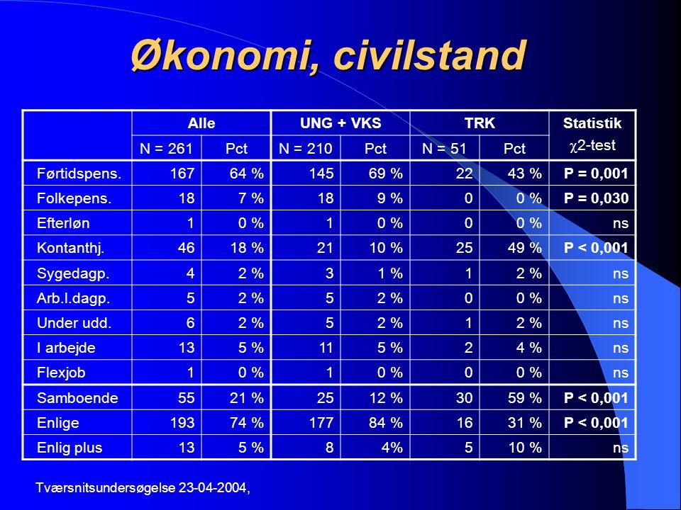Økonomi, civilstand Alle UNG + VKS TRK Statistik 2-test N = 261 Pct