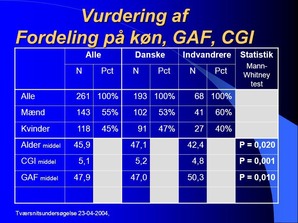 Vurdering af Fordeling på køn, GAF, CGI