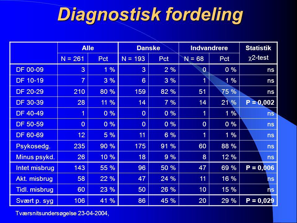 Diagnostisk fordeling
