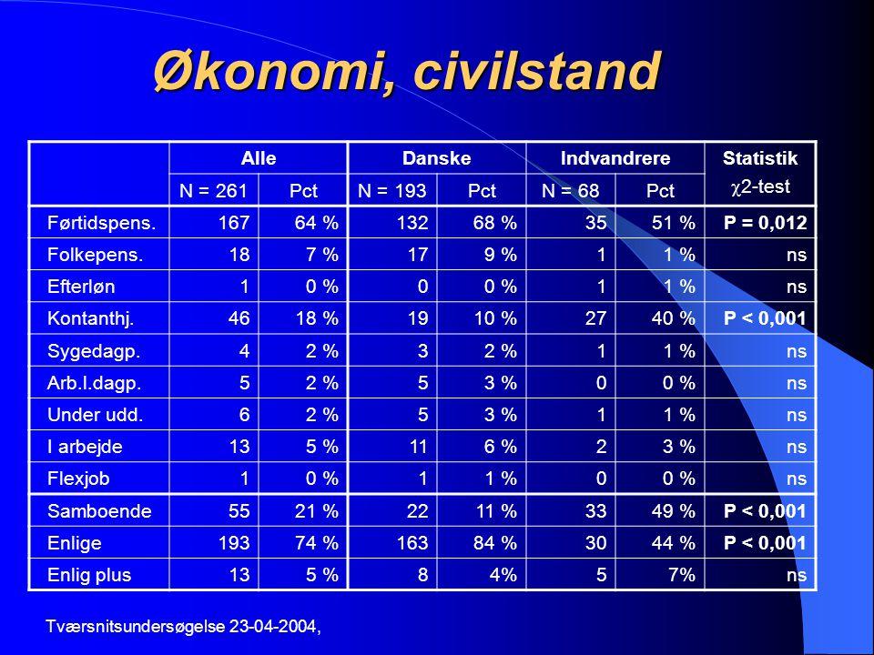 Økonomi, civilstand Alle Danske Indvandrere Statistik 2-test N = 261