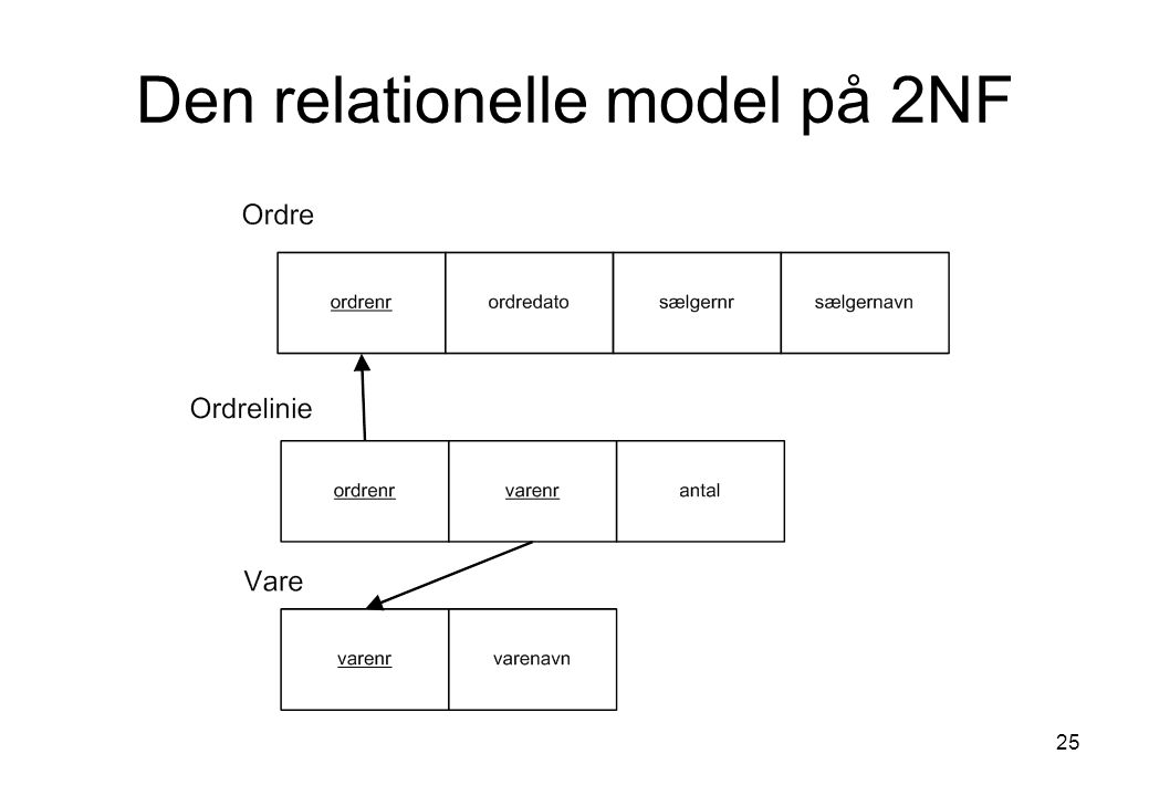 Den relationelle model på 2NF