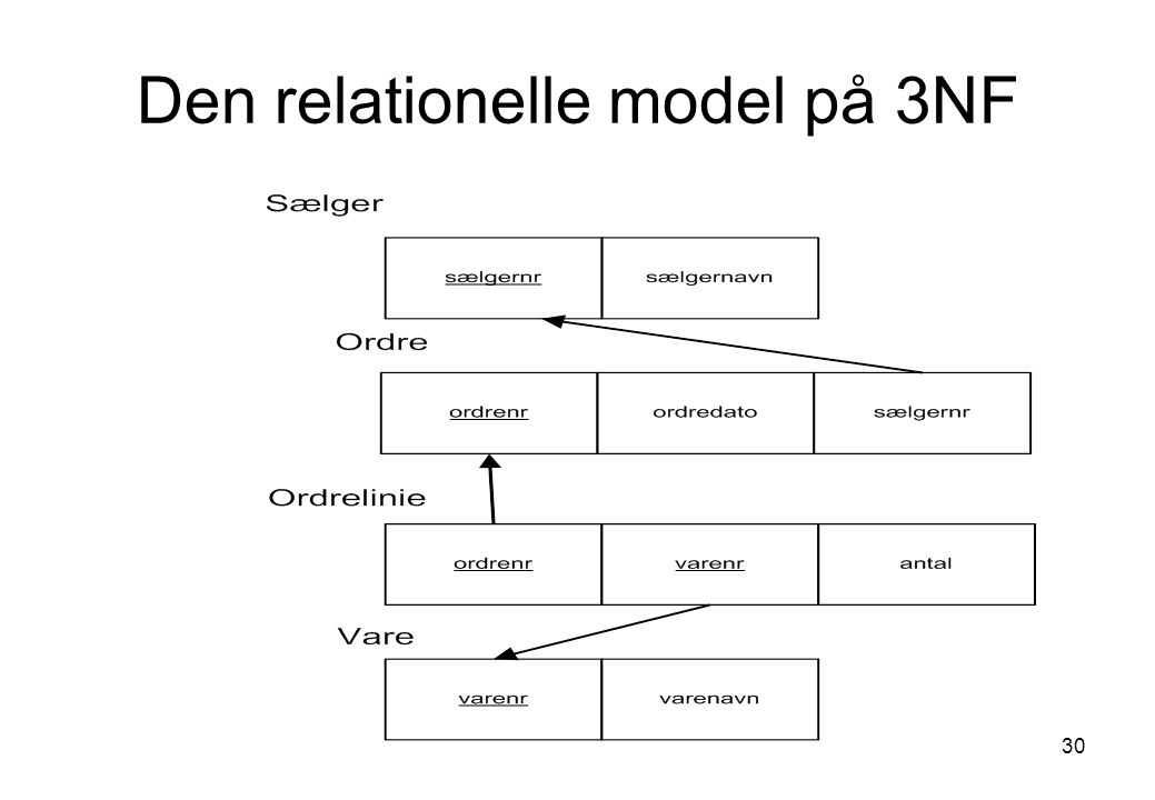 Den relationelle model på 3NF