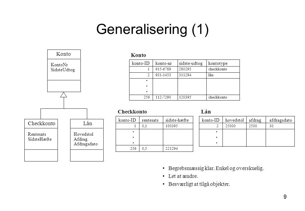 Generalisering (1) Konto Konto Checkkonto Lån Checkkonto Lån