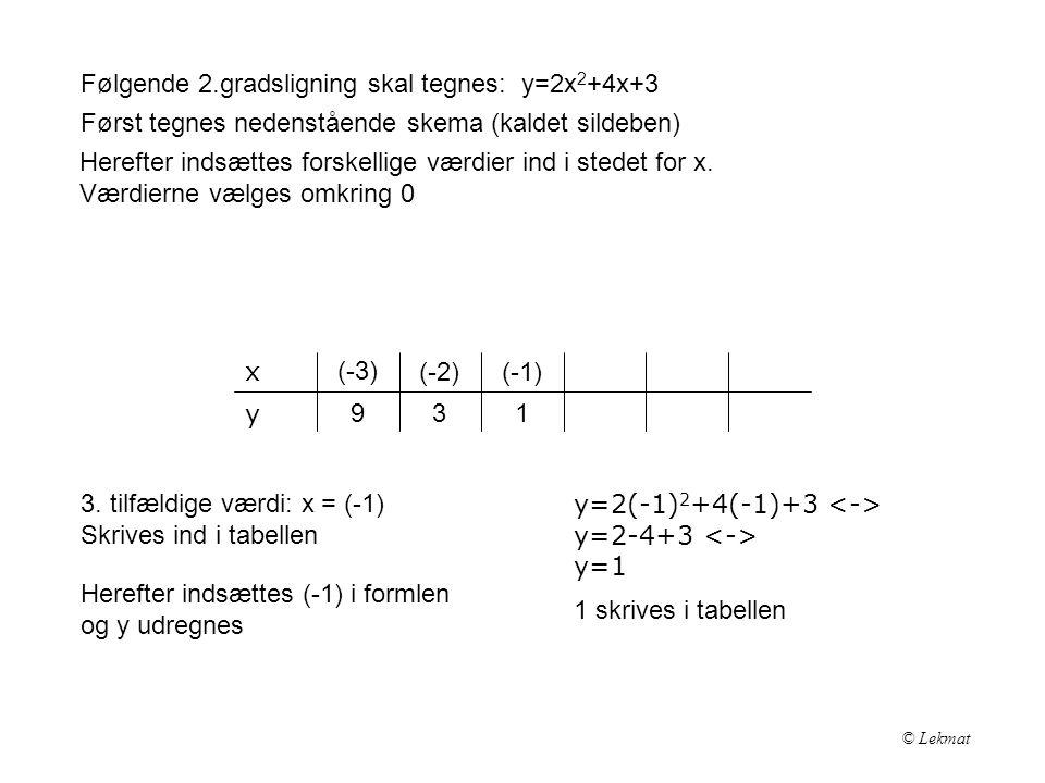 Følgende 2.gradsligning skal tegnes: y=2x2+4x+3