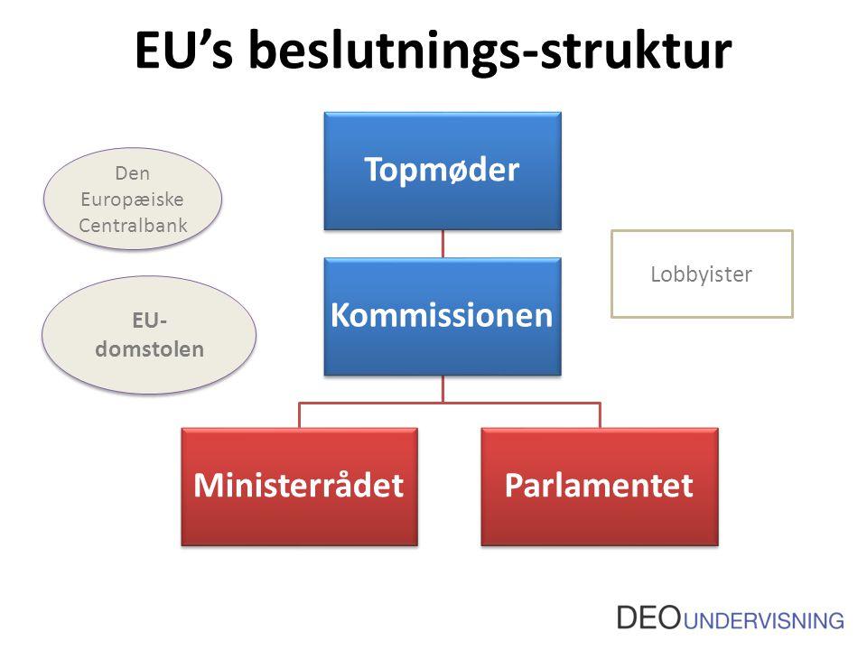EU's beslutnings-struktur