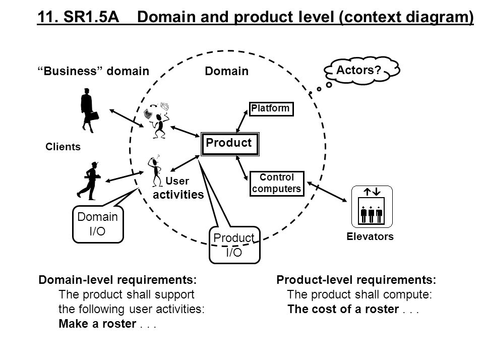 11. SR1.5A Domain and product level (context diagram)