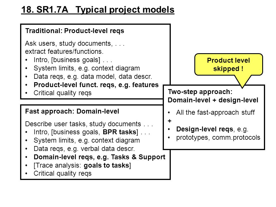 18. SR1.7A Typical project models