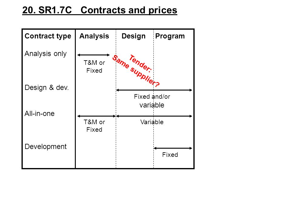 20. SR1.7C Contracts and prices
