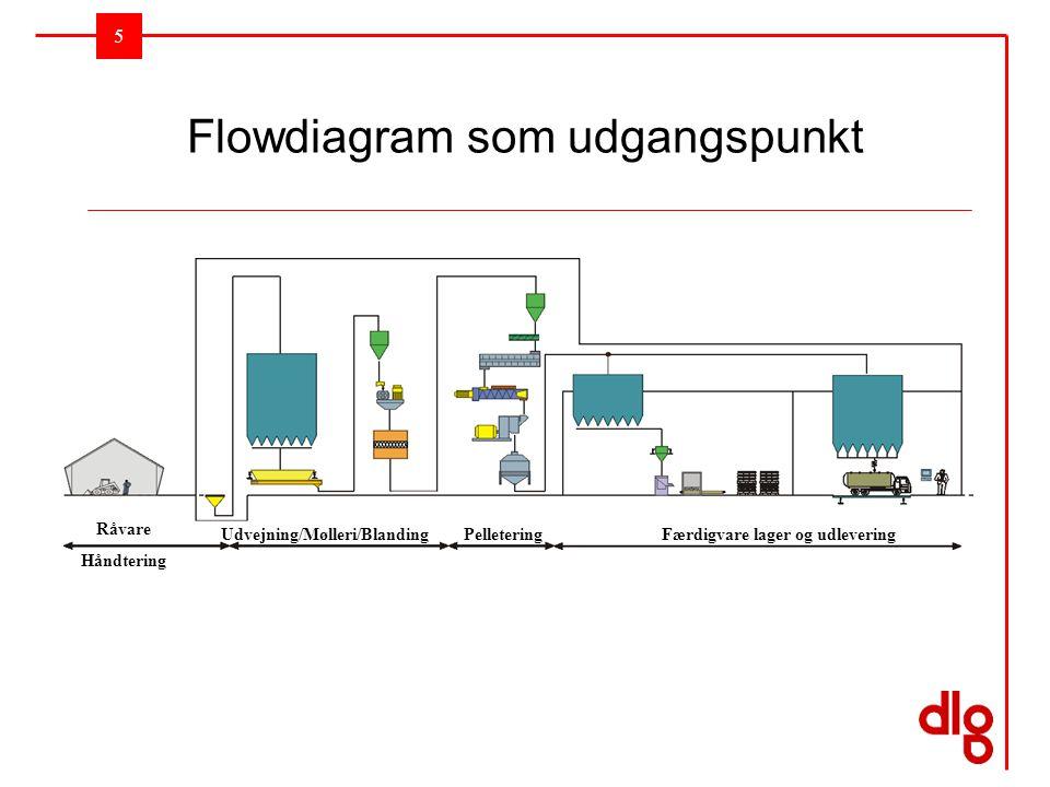 Flowdiagram som udgangspunkt