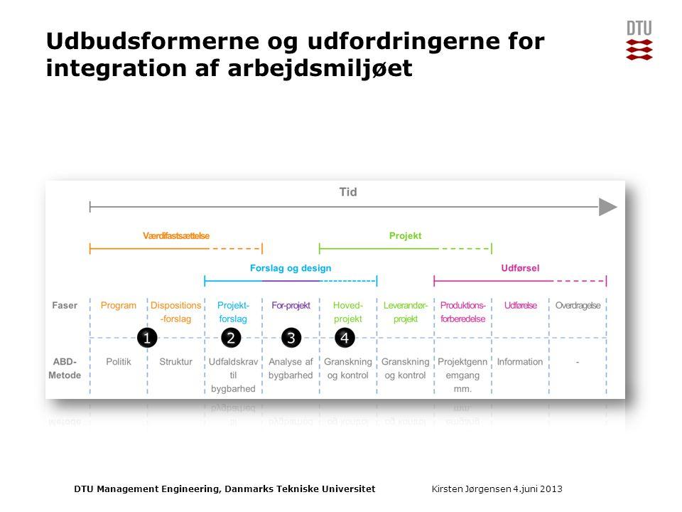 Udbudsformerne og udfordringerne for integration af arbejdsmiljøet
