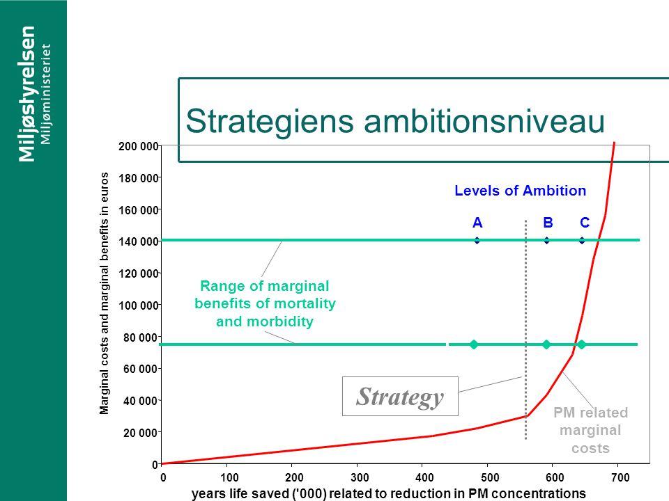 Strategiens ambitionsniveau