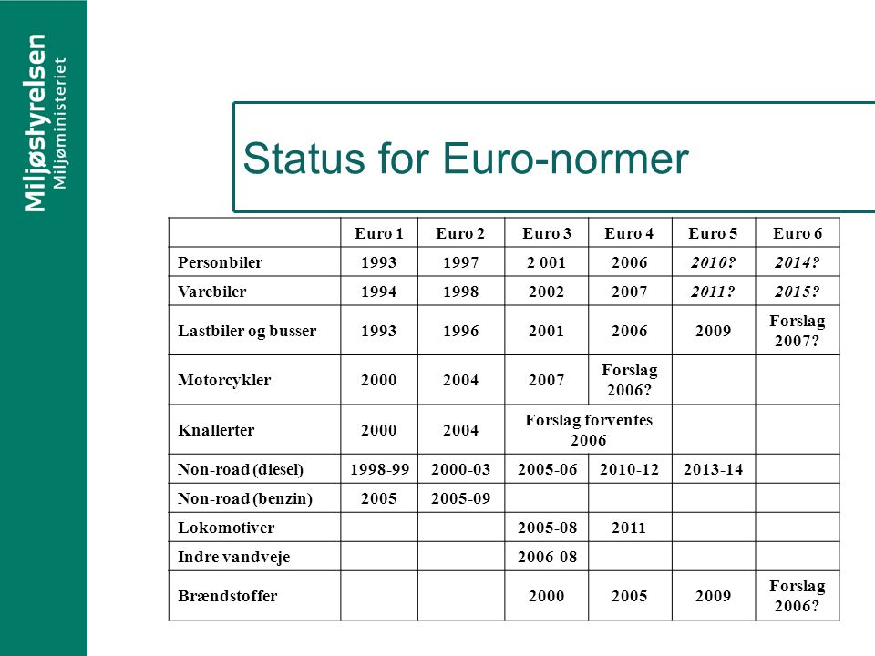Status for Euro-normer