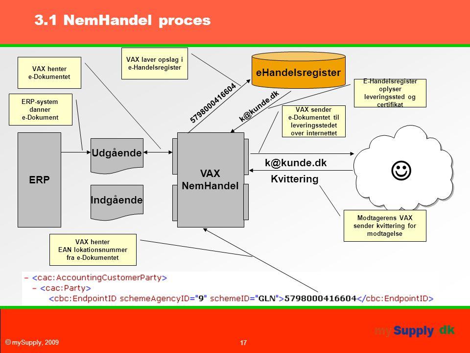  3.1 NemHandel proces eHandelsregister Udgående VAX ERP NemHandel