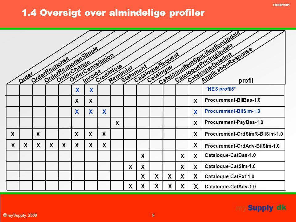 1.4 Oversigt over almindelige profiler