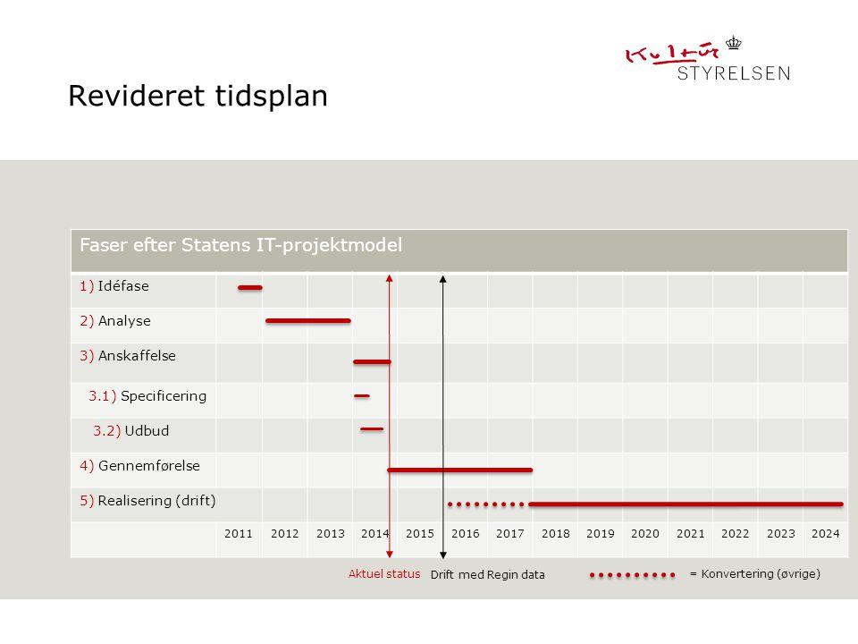 Revideret tidsplan Faser efter Statens IT-projektmodel 1) Idéfase