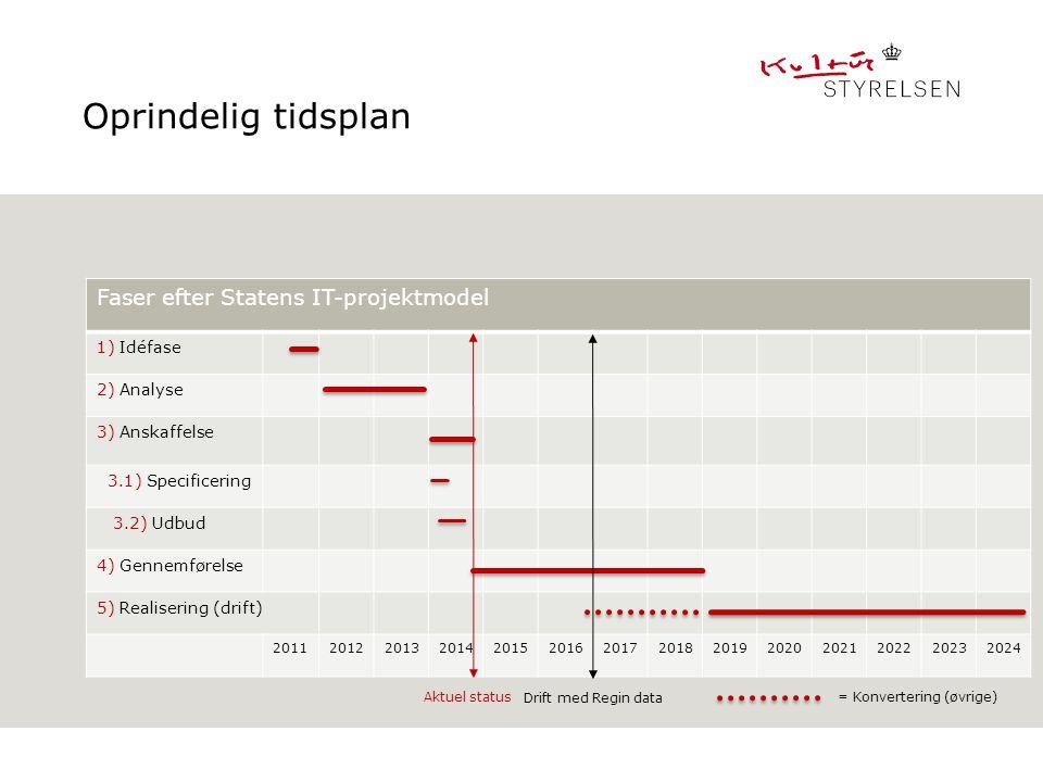 Oprindelig tidsplan Faser efter Statens IT-projektmodel 1) Idéfase