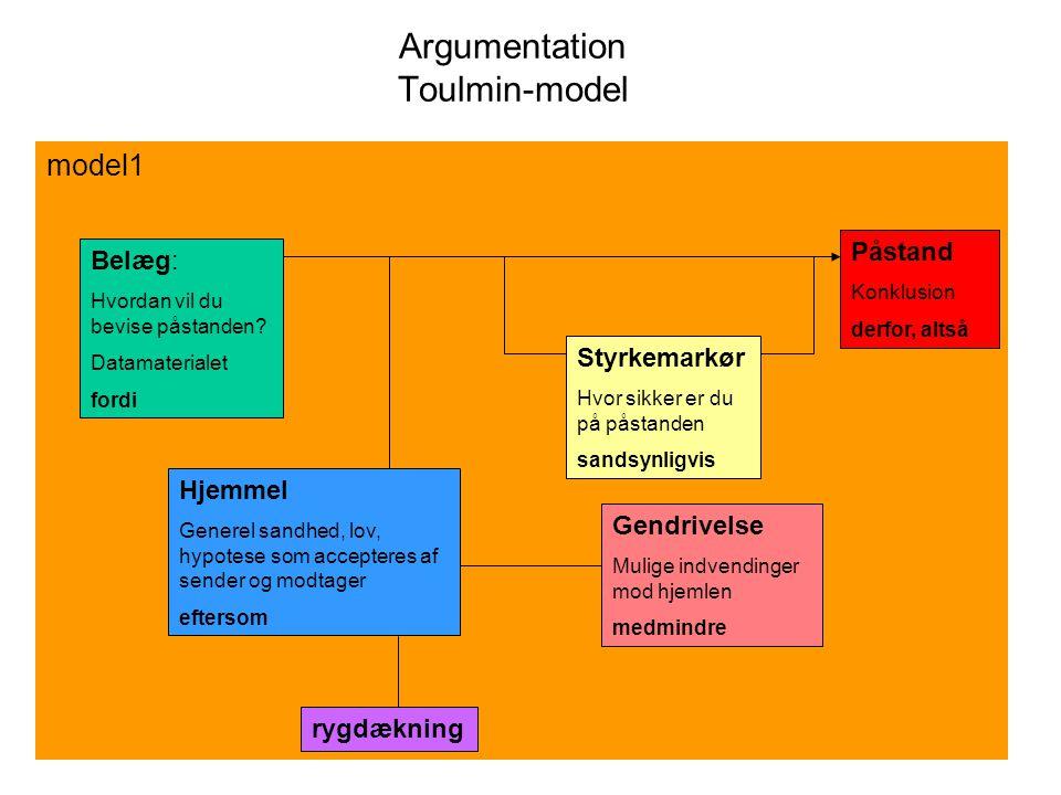 Argumentation Toulmin-model