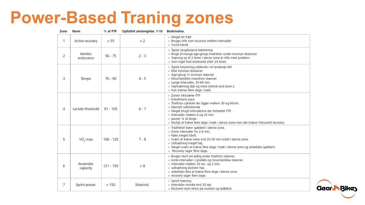 Power-Based Traning zones