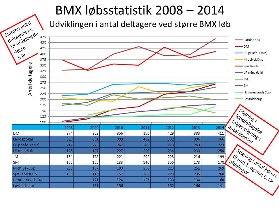 BMX løbsstatistik 2008 – 2014 Udviklingen i antal deltagere ved større BMX løb
