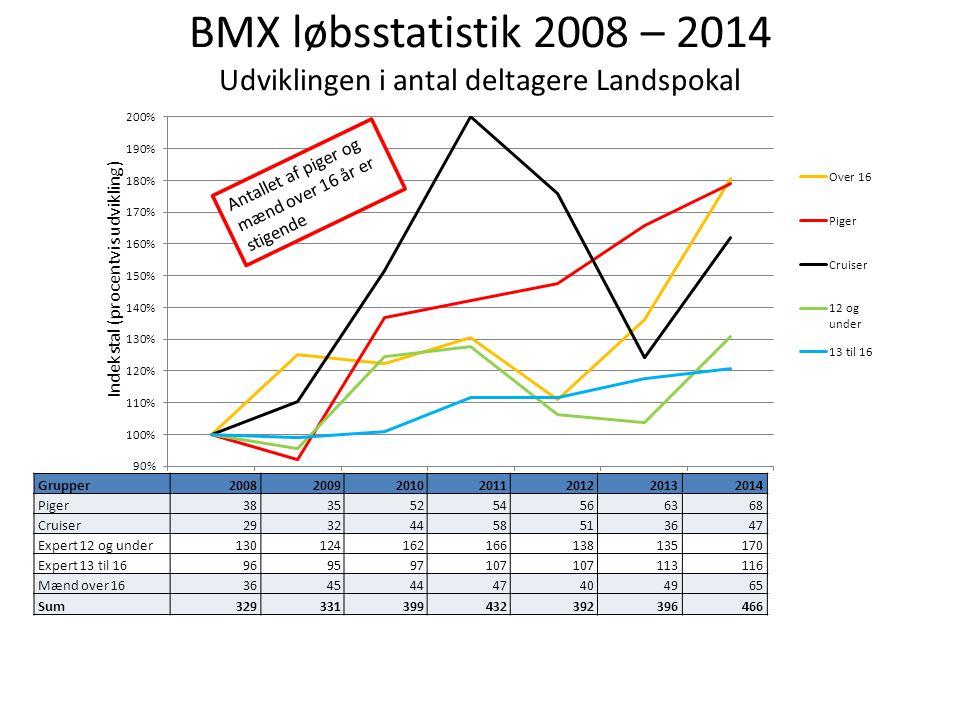 BMX løbsstatistik 2008 – 2014 Udviklingen i antal deltagere Landspokal