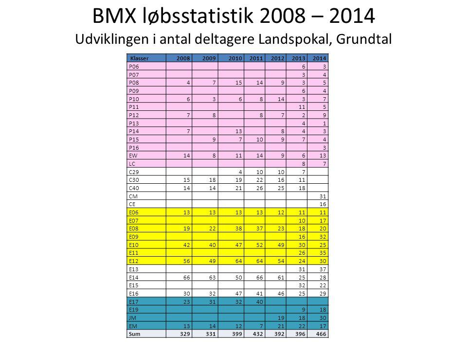 BMX løbsstatistik 2008 – 2014 Udviklingen i antal deltagere Landspokal, Grundtal