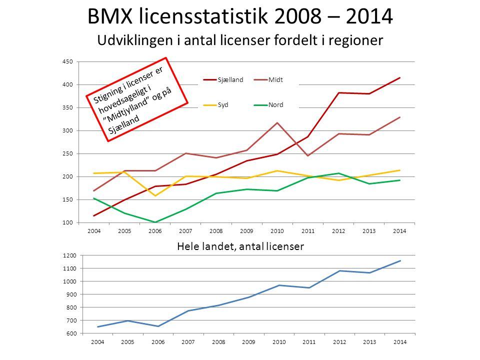 BMX licensstatistik 2008 – 2014 Udviklingen i antal licenser fordelt i regioner