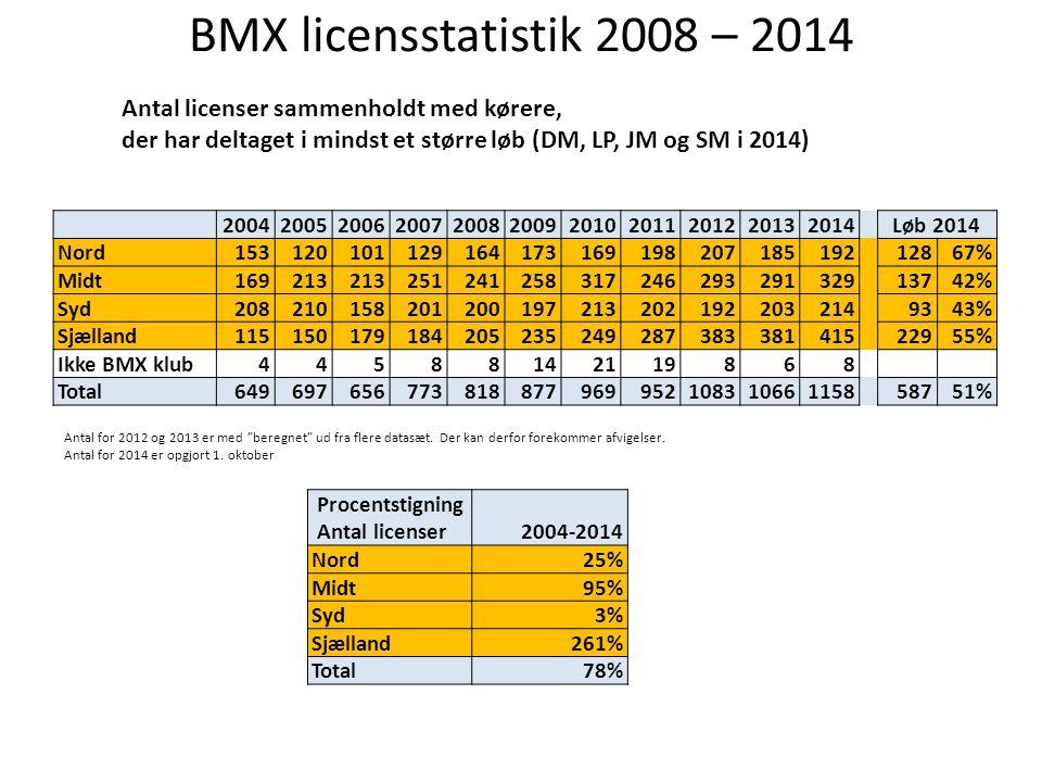 BMX licensstatistik 2008 – 2014 Antal licenser sammenholdt med kørere,