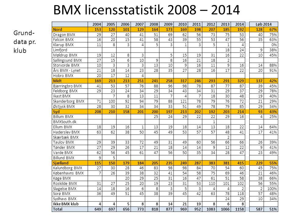 BMX licensstatistik 2008 – 2014 Grund- data pr. klub 2004 2005 2006