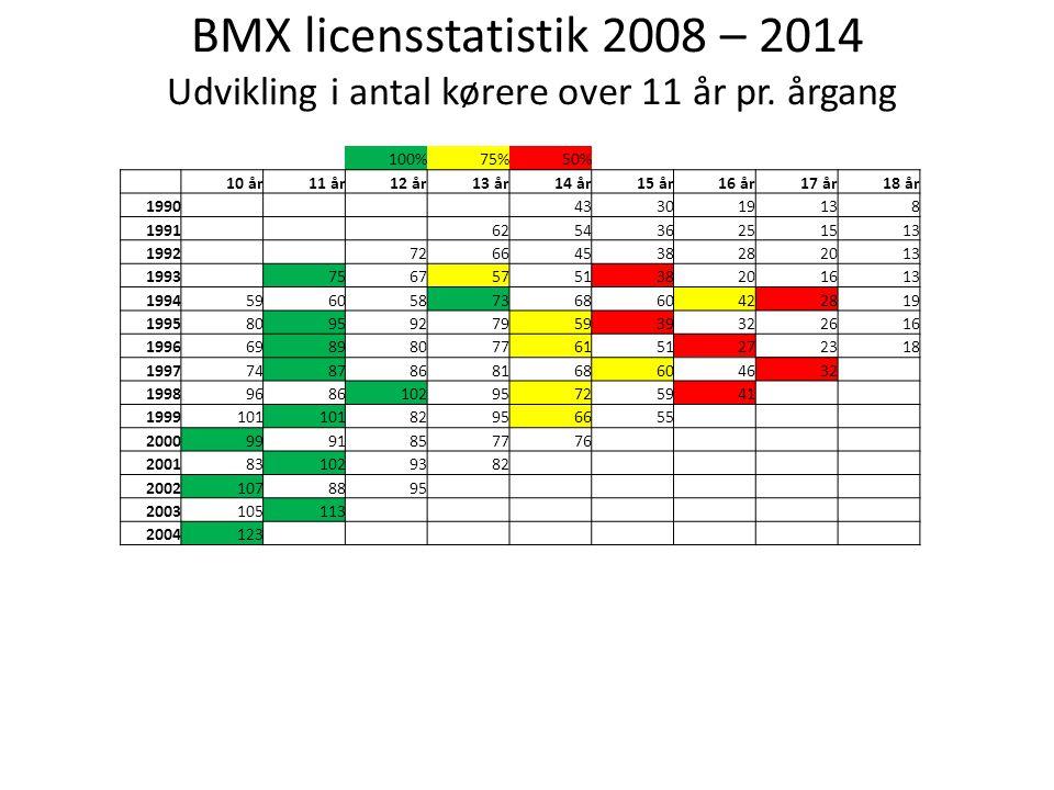 BMX licensstatistik 2008 – 2014 Udvikling i antal kørere over 11 år pr