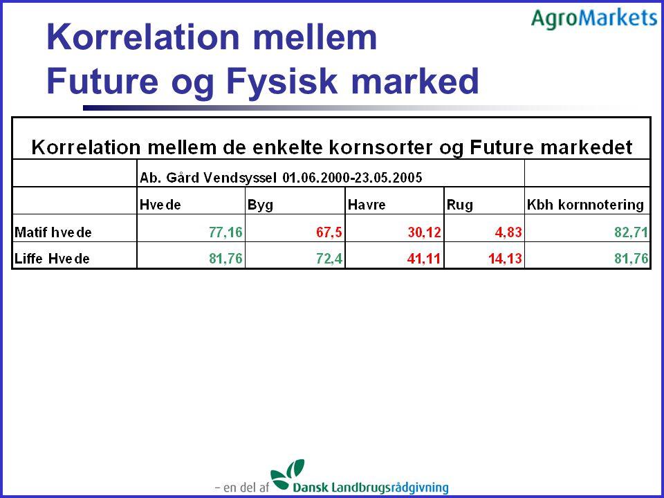 Korrelation mellem Future og Fysisk marked